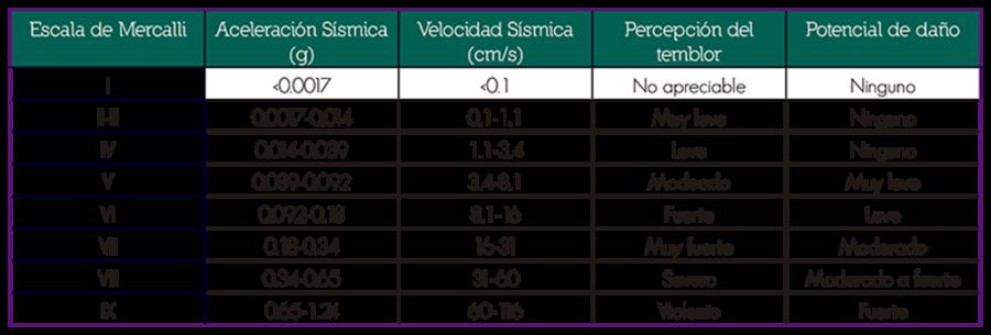 Serendipia El Sismo Del 19 De Septiembre De 2017